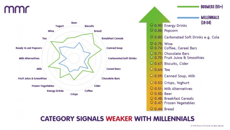 Marketing to Millennials Think Sensory Chart